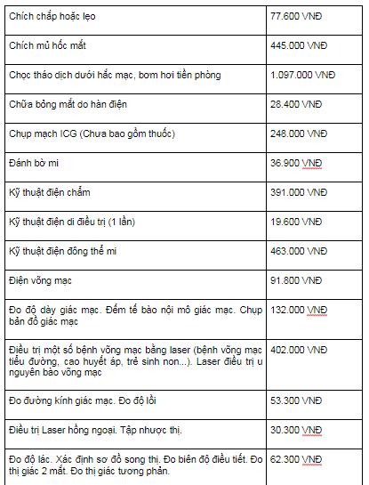 bảng giá bệnh viện mắt trung ương