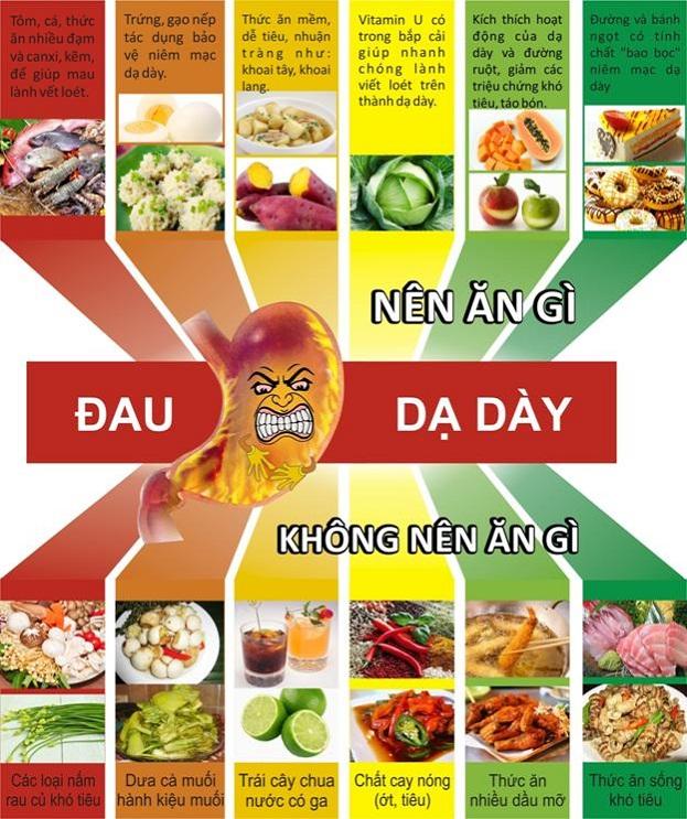Đau dạ dày nên ăn gì và không nên ăn gì ?