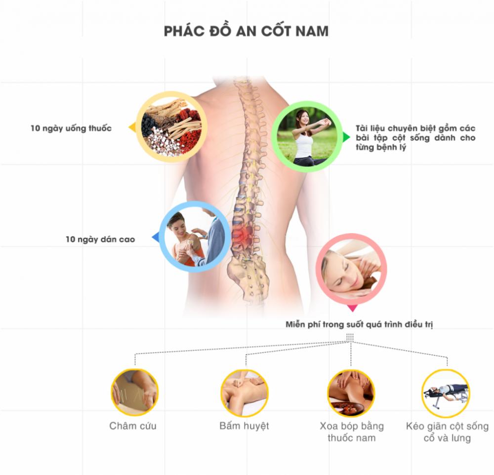 phác đồ điều trị đau sống lưng