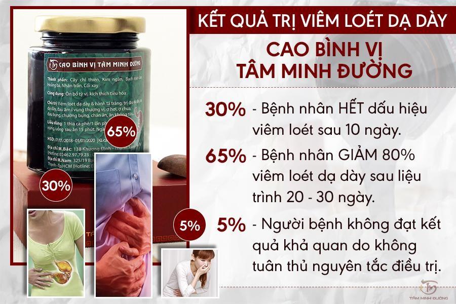 Kết quả trị viêm loét dạ dày bằng Cao Bình Vị