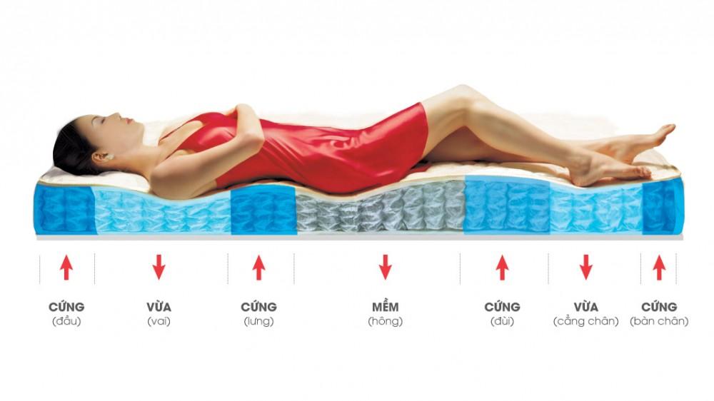 Đau lưng khi nằm ngửa