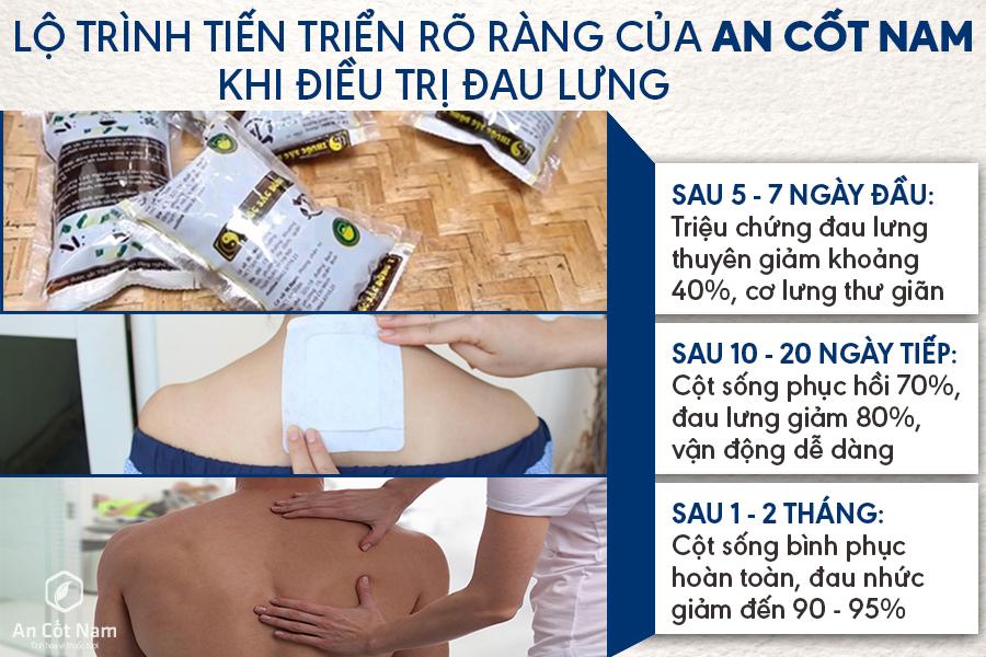 Lộ trình chữa đau lưng nhờ An Cốt Nam